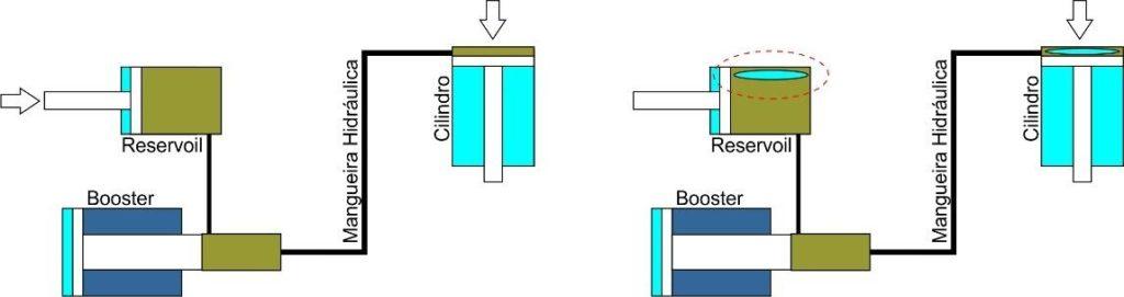 Sistema Hidropneumático