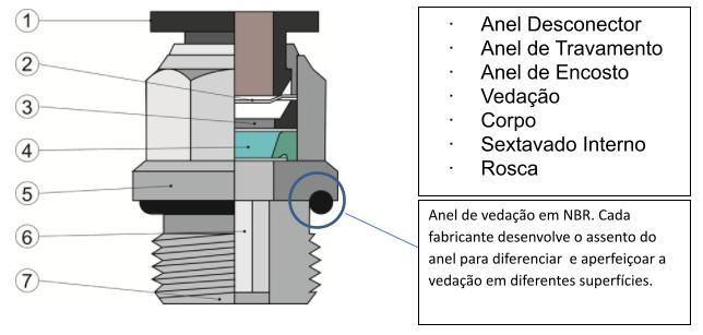 uso correto de conexões e tubos na pneumática